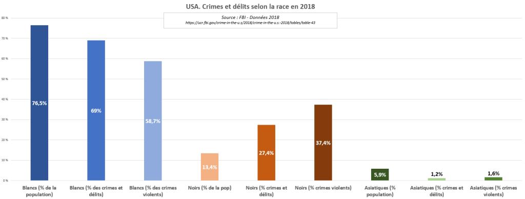 Tableau 1 - Crimes et délits selon la race