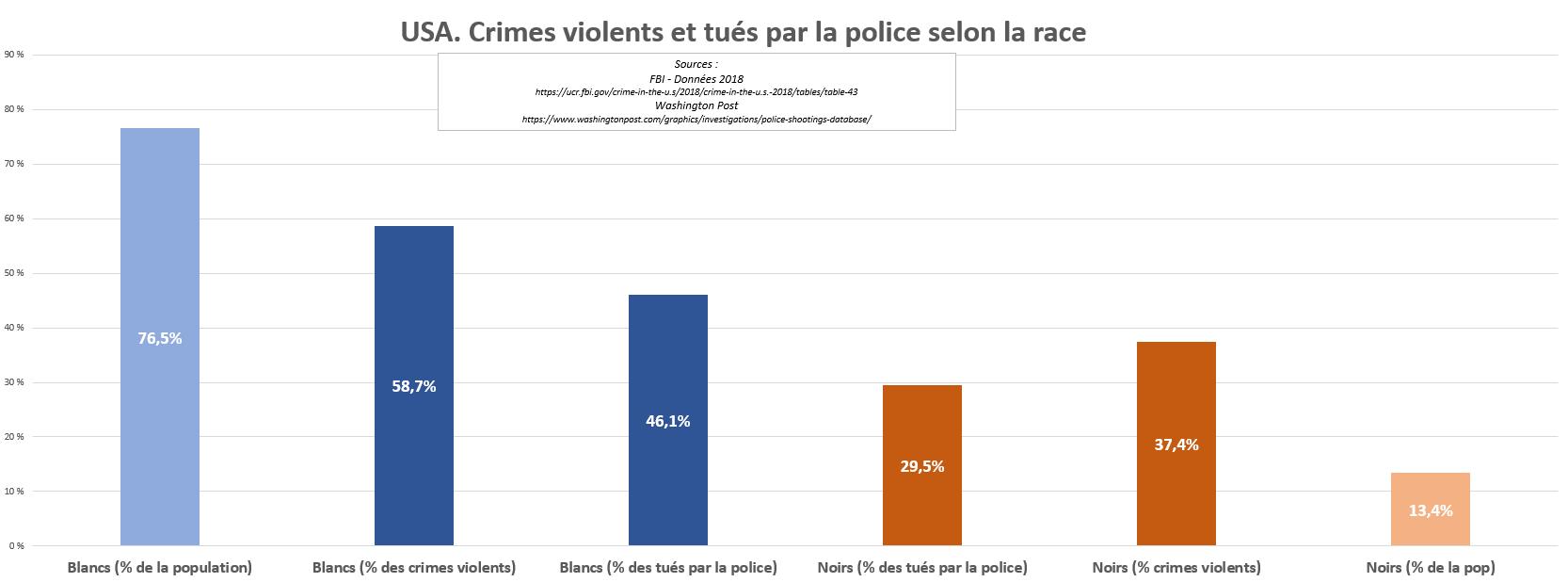 Tableau 4 - Crimes violents et tués par la police selon la race
